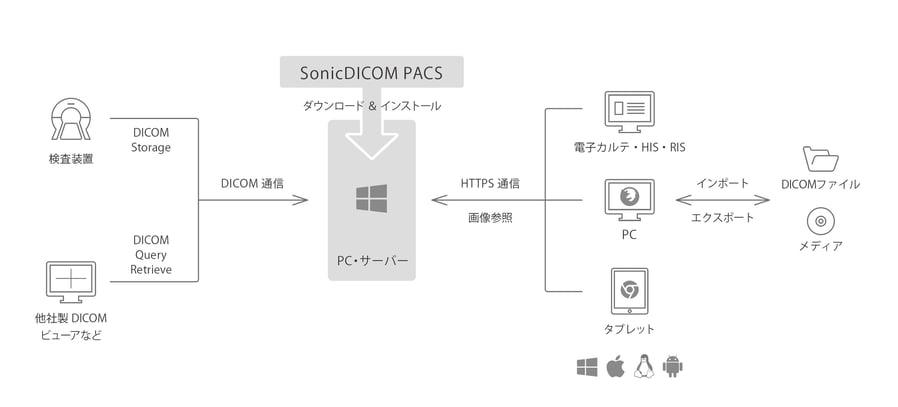 download-system
