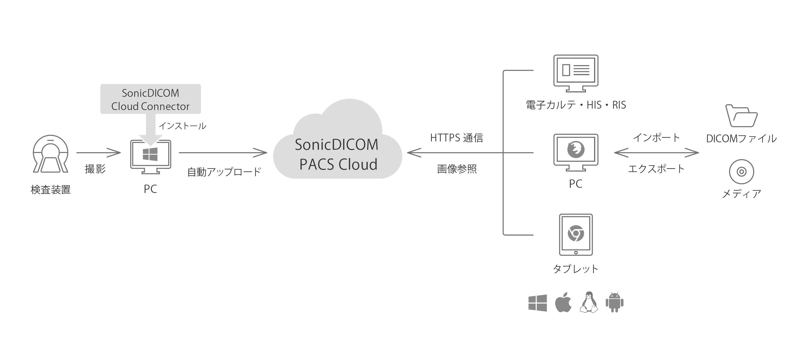 cloud-system